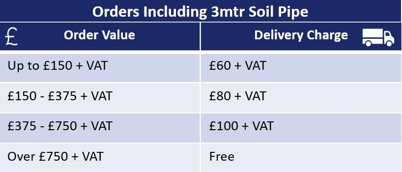 Table Of Delivery Charges For Hargreaves Orders Including 3mtr Pipe